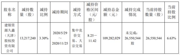 武进不锈股东减持1321.72万股 套现约1.09亿元