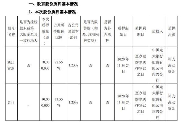 上峰水泥股东浙江富润质押1000万股 用于补充流动资金