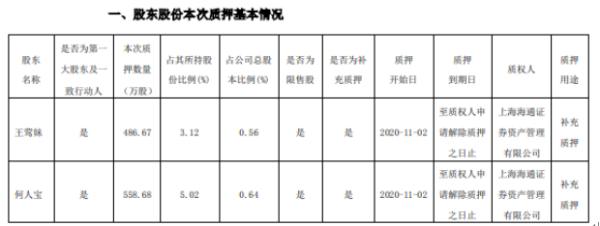 永太科技2名控股股东合计质押1045.35万股 用于补充质押