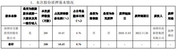 中青宝控股股东质押200万股 用于质押增信