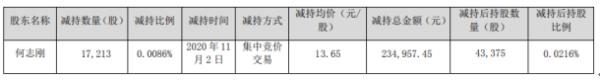 德生科技股东何志刚减持1.72万股 套现约23.5万元