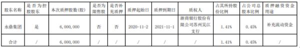 永鼎股份控股股东永鼎集团质押600万股 用于补充流动资金