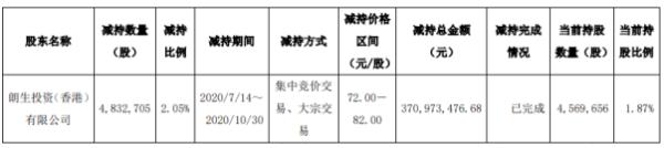 司太立股东朗生投资减持483.27万股 套现约3.71亿元