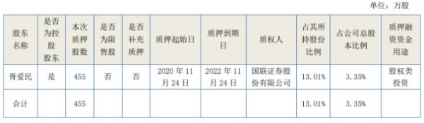 华脉科技控股股东胥爱民质押455万股 用于股权类投资