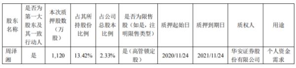 同有科技第一大股东周泽湘质押1120万股 用于个人资金需求