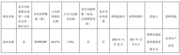 汇金股份股东沧州金源质押2000万股 用于自身生产经营