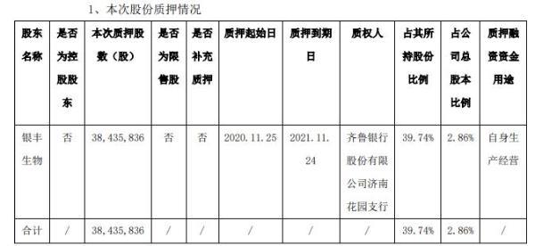 南京新百股东银丰生物质押3843.58万股 用于自身生产经营