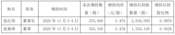 东阳光2名股东合计增持112.51万股 耗资约615.87万元