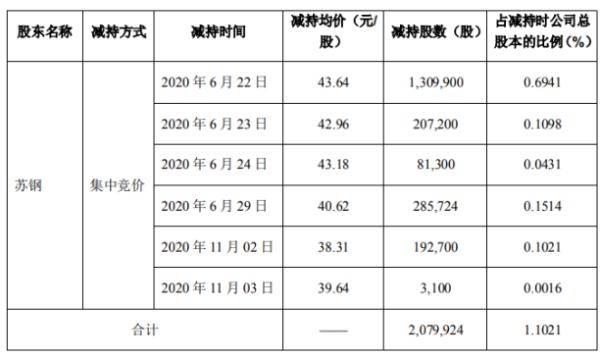 晶瑞股份股东苏钢减持207.99万股 套现约9076.79万元