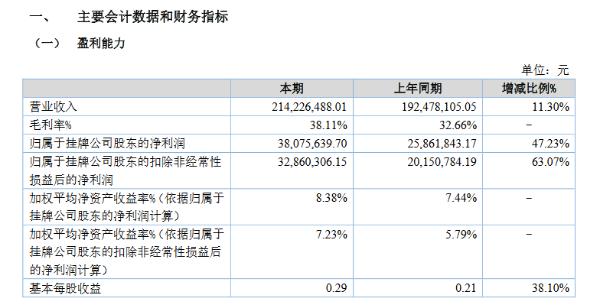 百通能源进入精选层辅导期 上半年净利3808万元增长47%
