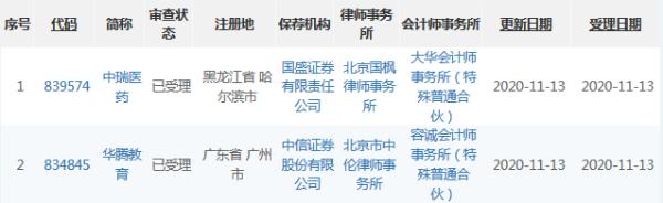 华腾教育、中瑞医药精选层申报材料获受理 累计受理企业达91家