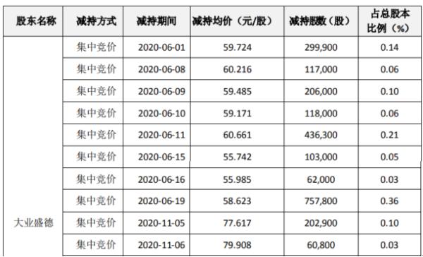 科达利股东大业盛德减持258.5万股 套现约1.52亿元
