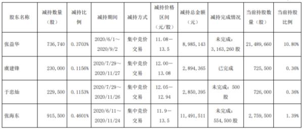 天龙股份4名股东合计减持211.17万股 合计套现约2622.14万元
