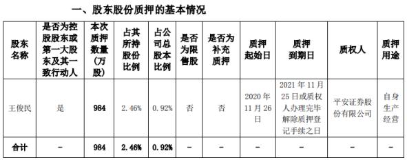 海思科控股股东王俊民质押984万股 用于自身生产经营