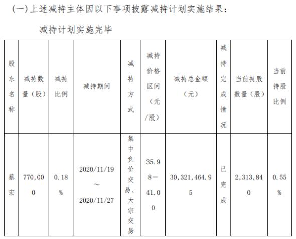 中科软高级管理人员蔡宏减持77万股 套现约3032.15万元