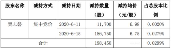 福能东方股东贺志磐减持19.85万股 套现约133.95万元