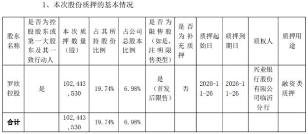罗欣药业控股股东罗欣控股质押1.02亿股 用于融资类质押
