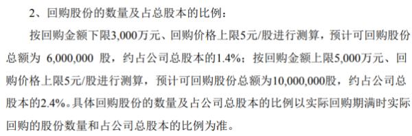 ST浩源将花不超5000万元回购公司股份 用于股权激励