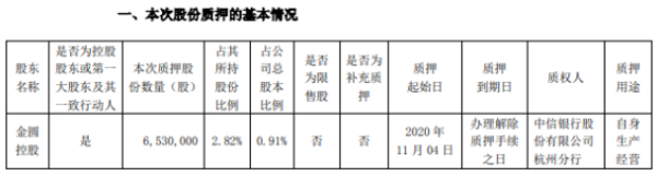 金圆股份控股股东金圆控股质押653万股 用于自身生产经营