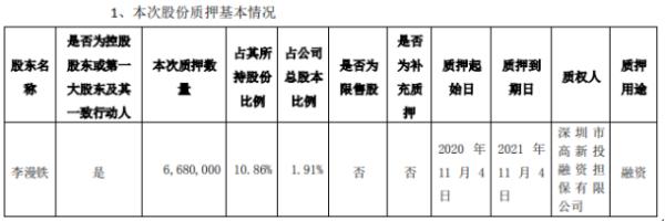 雷曼光电控股股东李漫铁质押668万股 用于融资