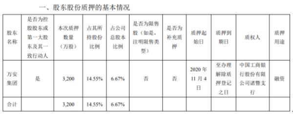 万安科技控股股东万安集团质押3200万股 用于融资