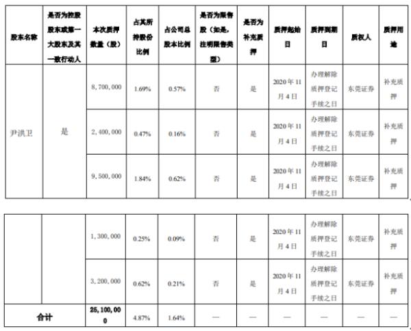 岭南股份控股股东尹洪卫质押2510万股 用于补充质押