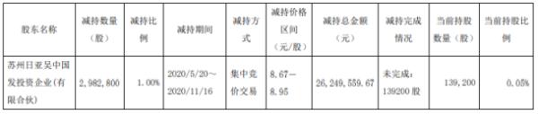 建研院股东日亚吴中国发减持298.28万股 套现约2624.96万元