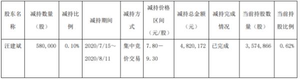 红蜻蜓股东汪建斌减持58万股 套现约482.02万元