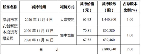 震安科技股东平安创新减持288.07万股 套现约1.9亿元
