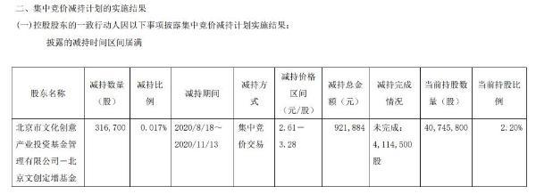 文投控股股东减持31.67万股 套现约92.19万元