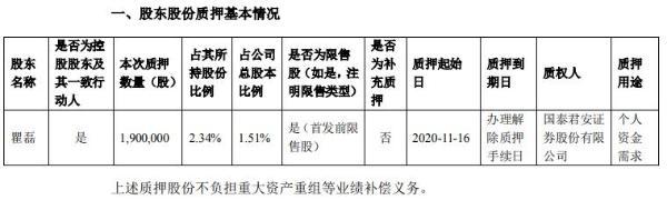 盛视科技控股股东瞿磊质押190万股 用于个人资金需求