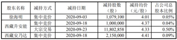 大洋电机3名股东合计减持1603.2万股 套现约6924.51万元