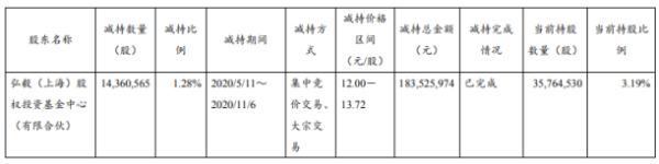上海环境股东弘毅投资减持1436.06万股 套现约1.84亿元