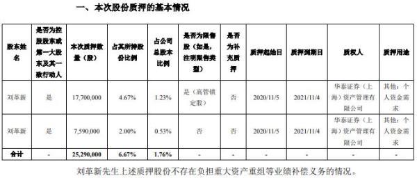 科伦药业控股股东刘革新合计质押2529万股 用于个人资金需求
