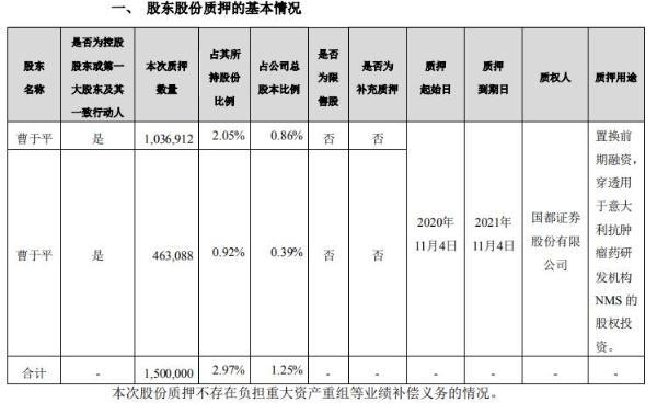 海辰药业控股股东曹于平合计质押150万股 用于置换前期融资