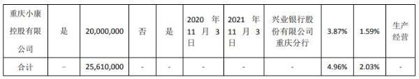 小康股份控股股东小康控股合计质押2561万股 用于生产经营