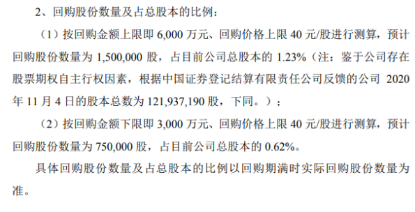 汇纳科技将花不超6000万元回购公司股份 用于股权激励