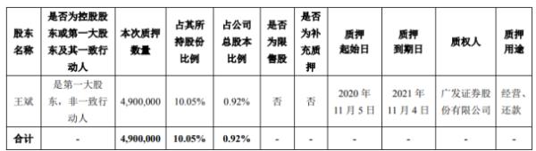 博彦科技第一大股东王斌质押490万股 用于经营、还款