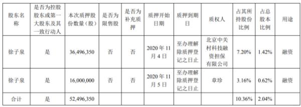 捷成股份控股股东徐子泉质押5249.64万股 用于融资