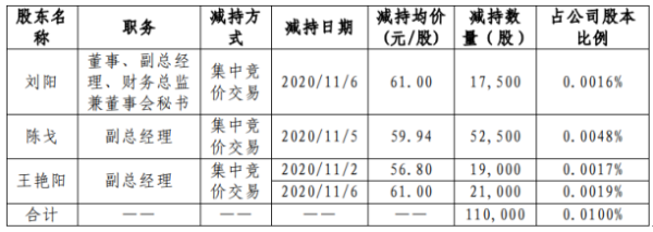 中航光电3名股东合计减持11万股 套现合计约659.34万元