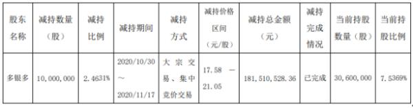皇马科技股东多银多减持1000万股 套现约1.82亿元