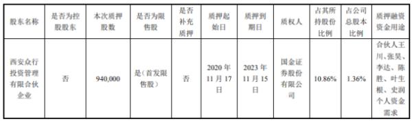 三人行股东质押94万股 用于个人资金需求