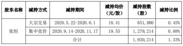 三夫户外股东张恒减持193.02万股 套现约3773.57万元