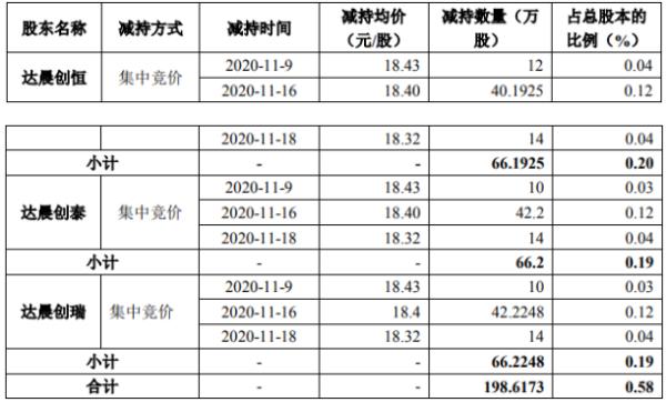 弘信电子3名股东合计减持198.62万股 套现约3654.556万元
