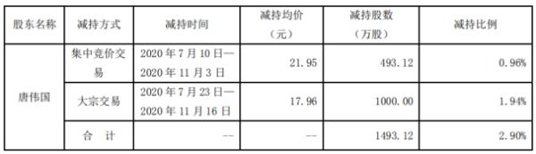 科华生物股东唐伟国减持1493.12万股 套现约2.68亿元
