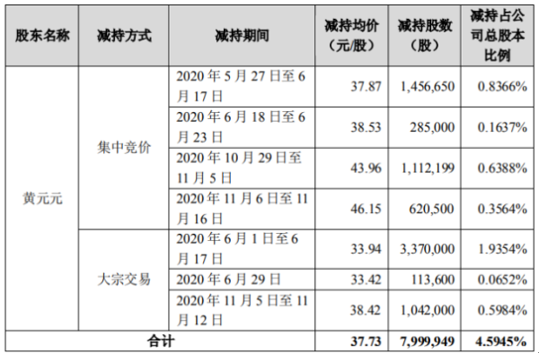 会畅通讯股东黄元元减持799.99万股 套现约3.02亿元