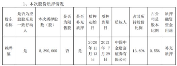 龙元建设控股股东赖晔鋆质押839万股 用于补充质押