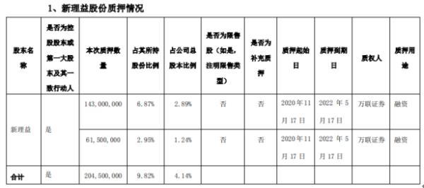 天茂集团控股股东新理益质押2.05亿股 用于融资