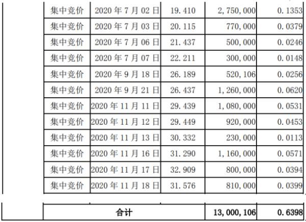 龙蟒佰利股东豫鑫木糖减持1300.01万股 套现约2.52亿元