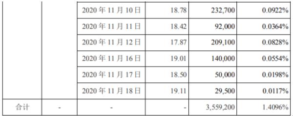 康达新材股东陆企亭及其一致行动人、陆巍合计减持392.34万股 套现约6788.74万元